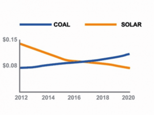 Solar verses Coal